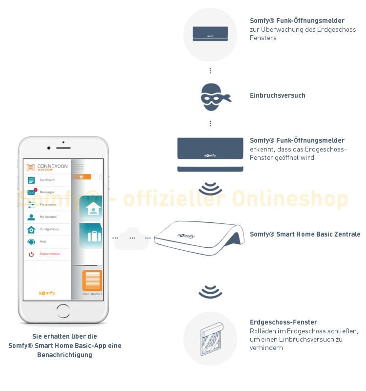 Smart Home Kit Basic Sicherheit - Alarm